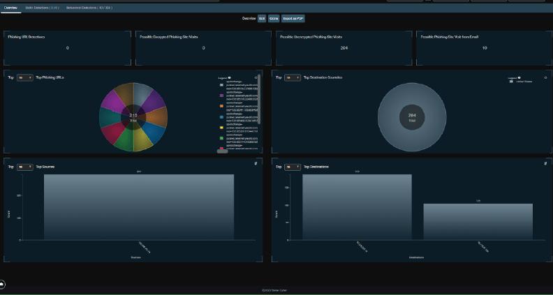 User Behavior Analytics Dashboard in the Open XDR platform
